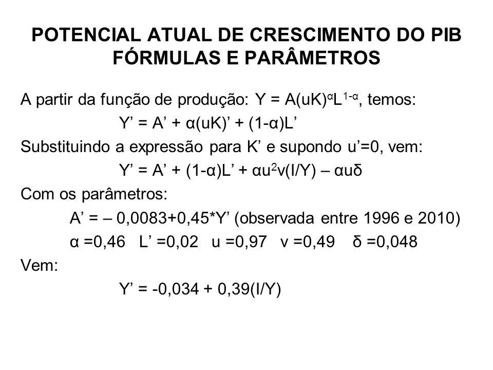 POTENCIAL ATUAL DE CRESCIMENTO DO PIB FÓRMULAS E PARÂMETROS A partir da função de produção: Y = A(uK) α L 1-α, temos: Y = A + α(uK) + (1-α)L Substituindo a expressão para K e supondo u=0, vem: Y = A + (1-α)L + αu 2 v(I/Y) – αuδ Com os parâmetros: A = – 0,0083+0,45*Y (observada entre 1996 e 2010) α =0,46 L =0,02 u =0,97 v =0,49 δ =0,048 Vem: Y = -0,034 + 0,39(I/Y)