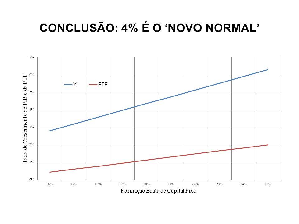 CONCLUSÃO: 4% É O NOVO NORMAL