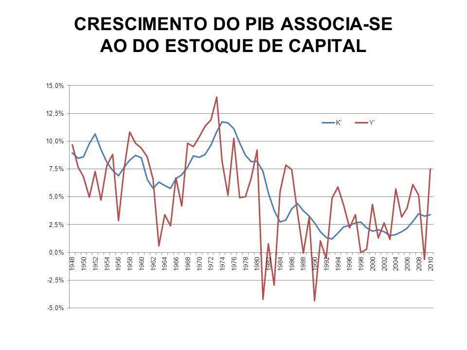 CRESCIMENTO DO PIB ASSOCIA-SE AO DO ESTOQUE DE CAPITAL