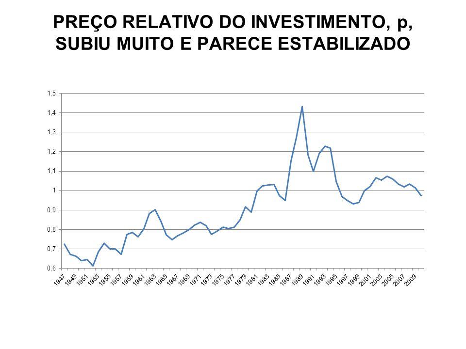 PREÇO RELATIVO DO INVESTIMENTO, p, SUBIU MUITO E PARECE ESTABILIZADO