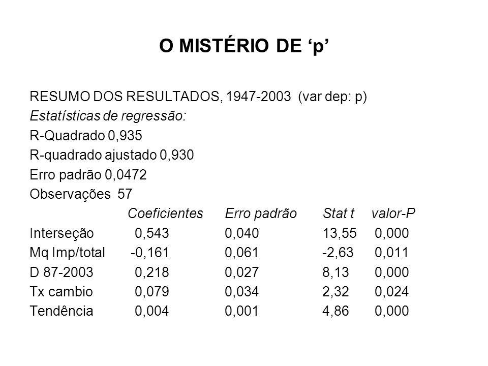 O MISTÉRIO DE p RESUMO DOS RESULTADOS, 1947-2003 (var dep: p) Estatísticas de regressão: R-Quadrado 0,935 R-quadrado ajustado 0,930 Erro padrão 0,0472 Observações 57 CoeficientesErro padrão Stat t valor-P Interseção 0,543 0,040 13,55 0,000 Mq Imp/total -0,161 0,061 -2,63 0,011 D 87-2003 0,218 0,027 8,13 0,000 Tx cambio 0,079 0,034 2,32 0,024 Tendência 0,004 0,001 4,86 0,000