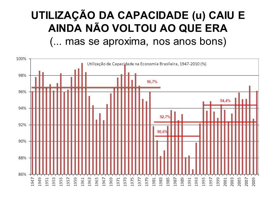 UTILIZAÇÃO DA CAPACIDADE (u) CAIU E AINDA NÃO VOLTOU AO QUE ERA (...