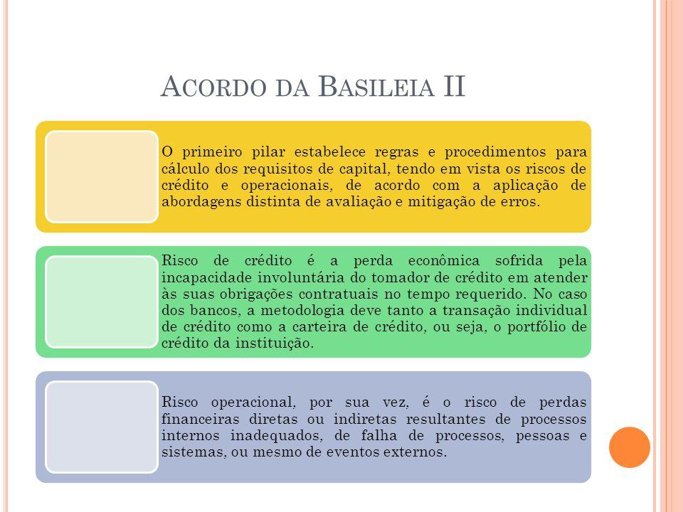 A CORDO DA B ASILEIA II O primeiro pilar estabelece regras e procedimentos para cálculo dos requisitos de capital, tendo em vista os riscos de crédito