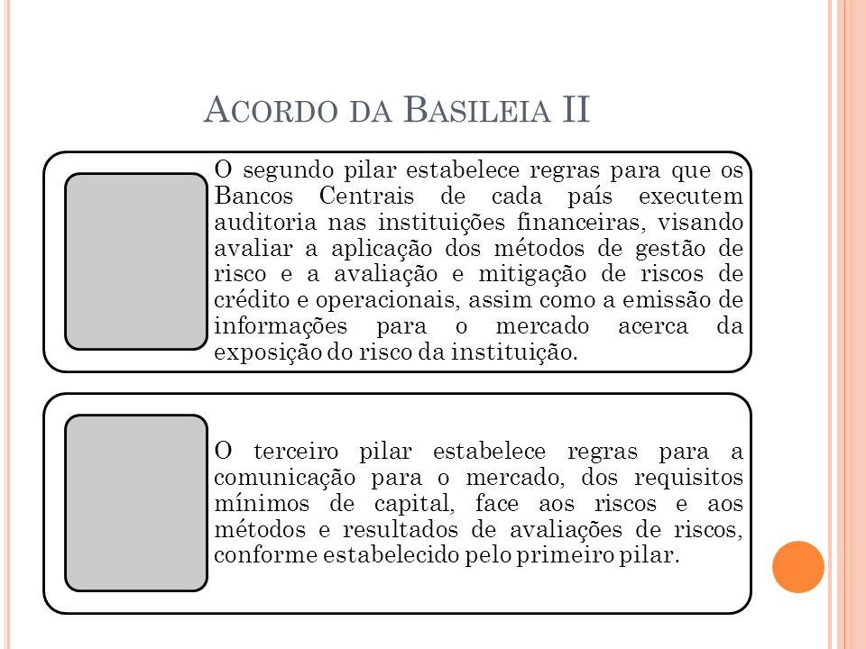 A CORDO DA B ASILEIA II O segundo pilar estabelece regras para que os Bancos Centrais de cada país executem auditoria nas instituições financeiras, vi
