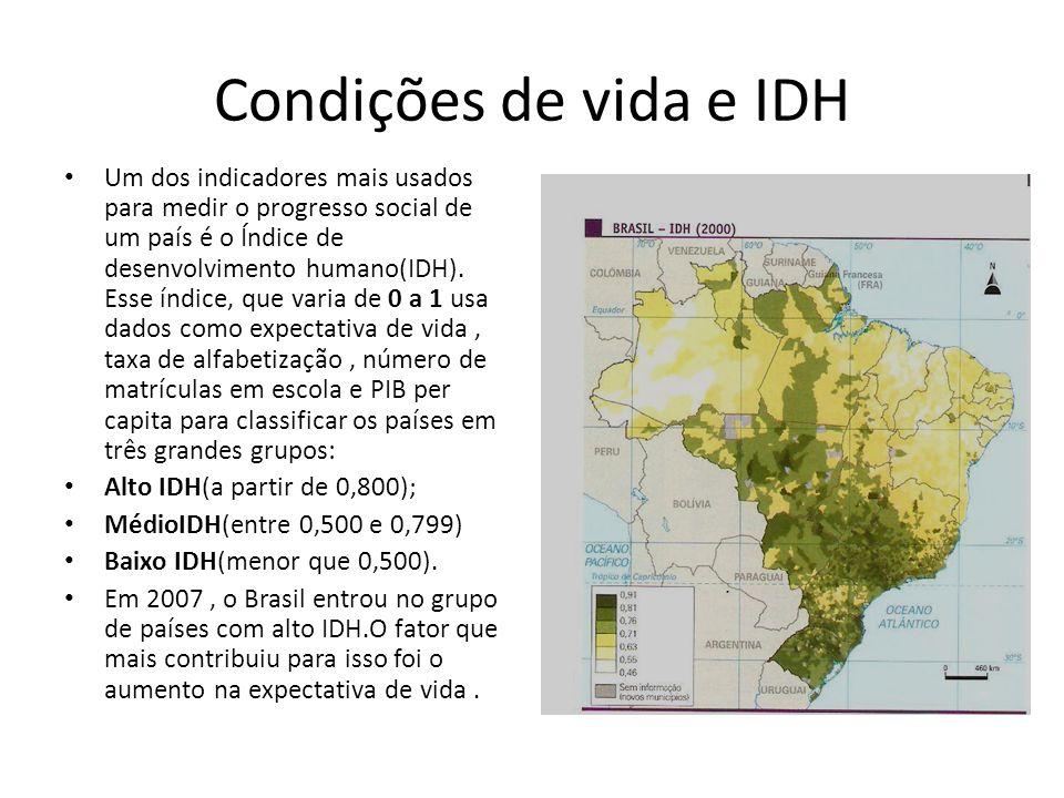 Condições de vida e IDH Um dos indicadores mais usados para medir o progresso social de um país é o Índice de desenvolvimento humano(IDH). Esse índice