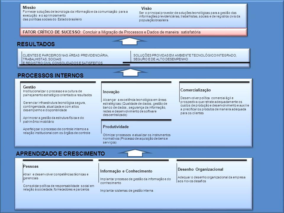 Missão Fornecer soluções de tecnologia da informação e da comunicação para a execução e o aprimoramento das políticas sociais do Estado brasileiro Vis