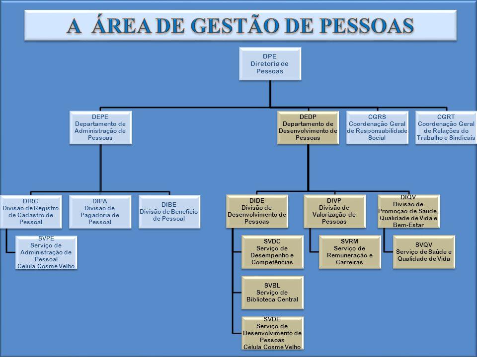 DPE Diretoria de Pessoas DEPE Departamento de Administração de Pessoas DIRC Divisão de Registro de Cadastro de Pessoal SVPE Serviço de Administração d