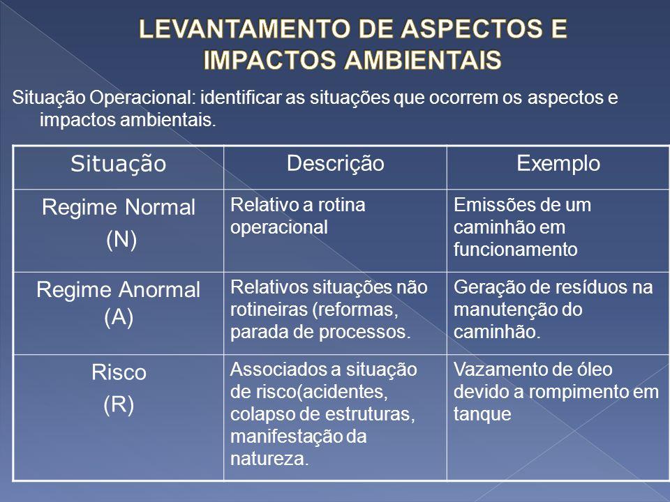 Situação Operacional: identificar as situações que ocorrem os aspectos e impactos ambientais. Situação DescriçãoExemplo Regime Normal (N) Relativo a r