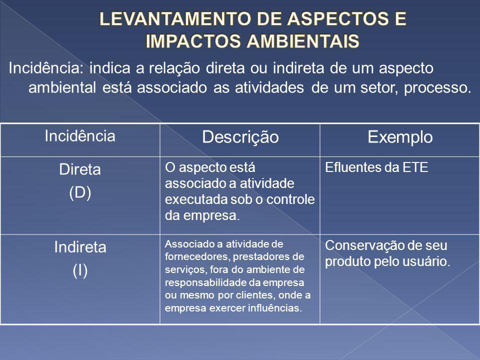 Incidência: indica a relação direta ou indireta de um aspecto ambiental está associado as atividades de um setor, processo. Incidência DescriçãoExempl