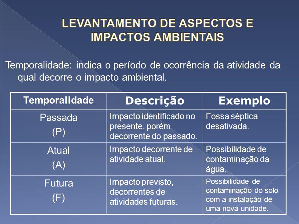 Temporalidade: indica o período de ocorrência da atividade da qual decorre o impacto ambiental. Temporalidade DescriçãoExemplo Passada (P) Impacto ide