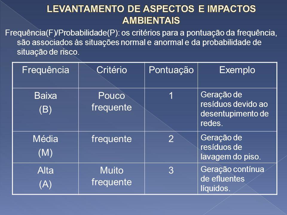 Frequência(F)/Probabilidade(P): os critérios para a pontuação da frequência, são associados às situações normal e anormal e da probabilidade de situaç