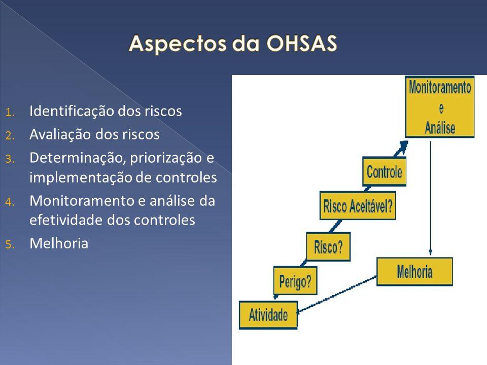 1. Identificação dos riscos 2. Avaliação dos riscos 3. Determinação, priorização e implementação de controles 4. Monitoramento e análise da efetividad