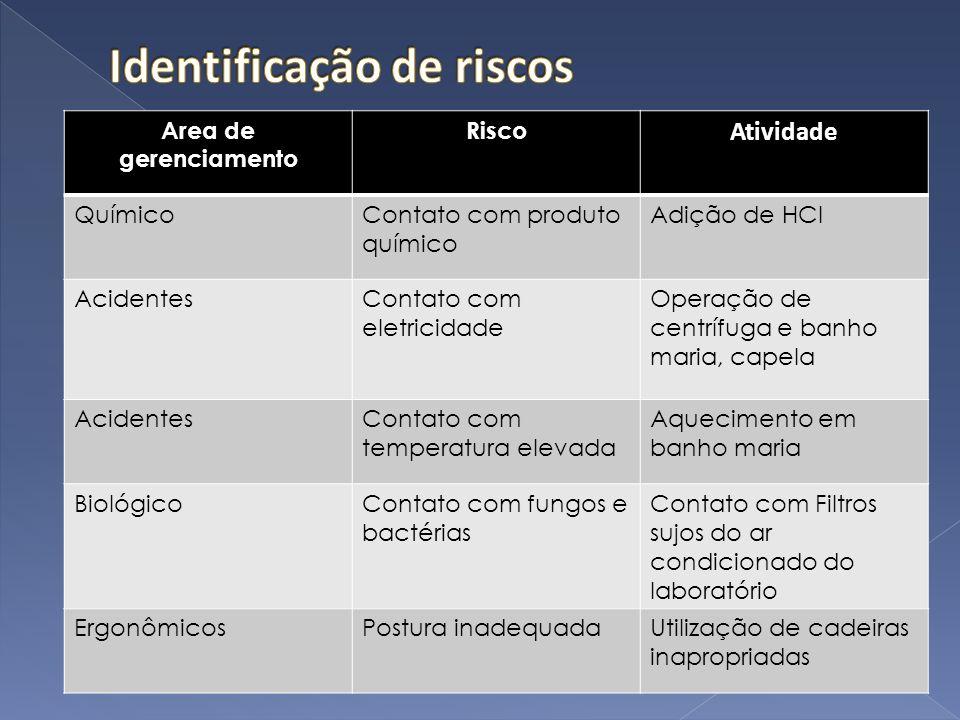 Area de gerenciamento Risco Atividade QuímicoContato com produto químico Adição de HCl AcidentesContato com eletricidade Operação de centrífuga e banh