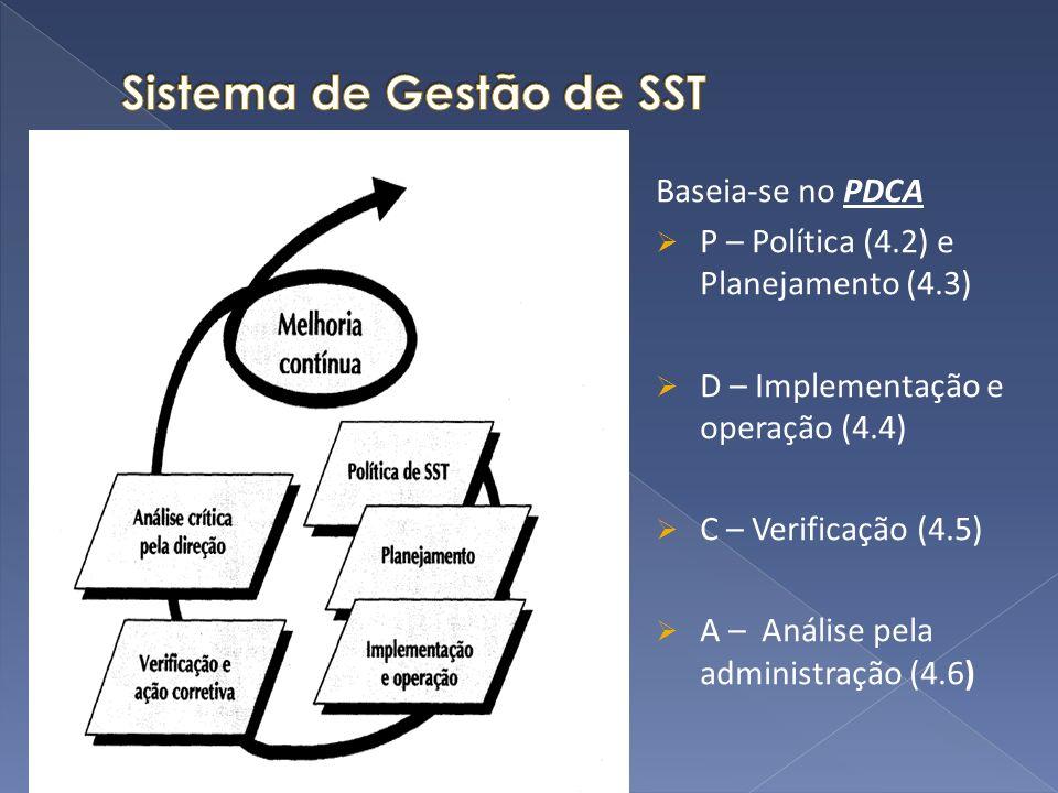 Baseia-se no PDCA P – Política (4.2) e Planejamento (4.3) D – Implementação e operação (4.4) C – Verificação (4.5) A – Análise pela administração (4.6