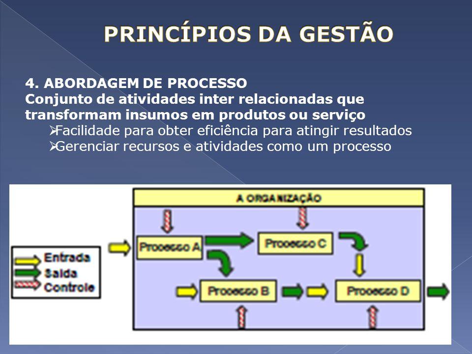 4. ABORDAGEM DE PROCESSO Conjunto de atividades inter relacionadas que transformam insumos em produtos ou serviço Facilidade para obter eficiência par