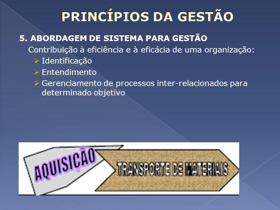 5. ABORDAGEM DE SISTEMA PARA GESTÃO Contribuição à eficiência e à eficácia de uma organização: Identificação Entendimento Gerenciamento de processos i