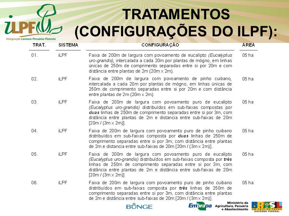 TRATAMENTOS (CONFIGURAÇÕES DO ILPF):