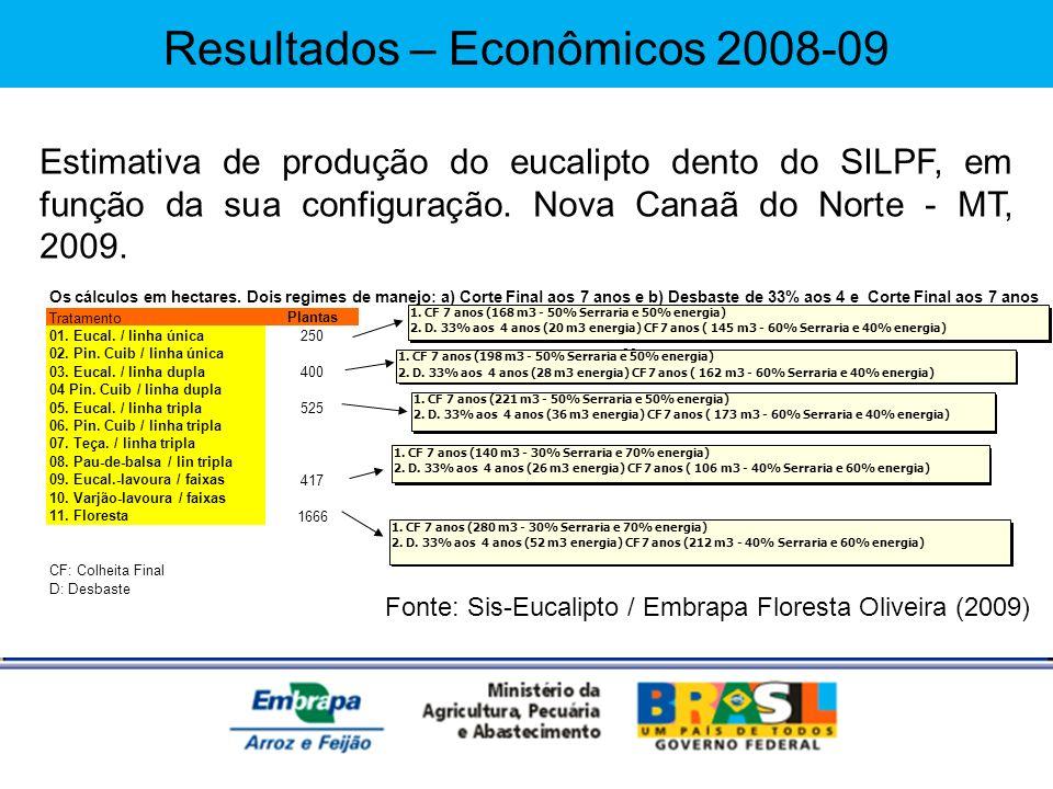 Fonte: Sis-Eucalipto / Embrapa Floresta Oliveira (2009) Os cálculos em hectares. Dois regimes de manejo: a) Corte Final aos 7 anos e b) Desbaste de 33