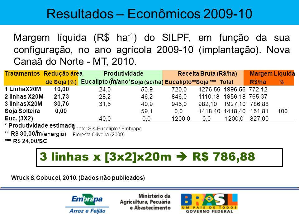 Wruck & Cobucci, 2010. (Dados não publicados) Margem líquida (R$ ha -1 ) do SILPF, em função da sua configuração, no ano agrícola 2009-10 (implantação