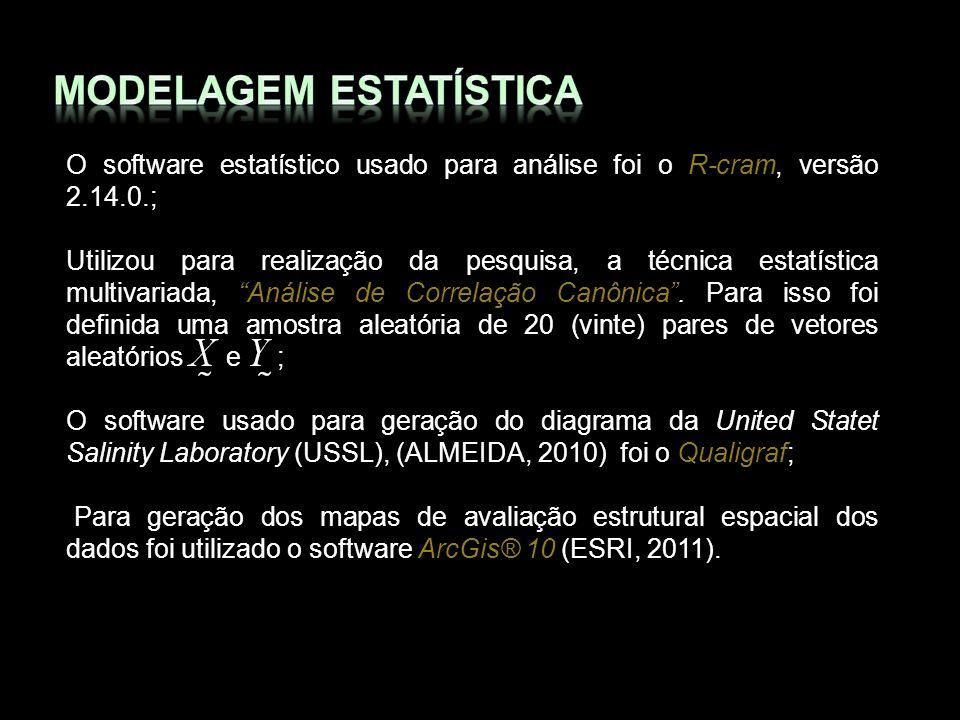 O software estatístico usado para análise foi o R-cram, versão 2.14.0.; Utilizou para realização da pesquisa, a técnica estatística multivariada, Anál