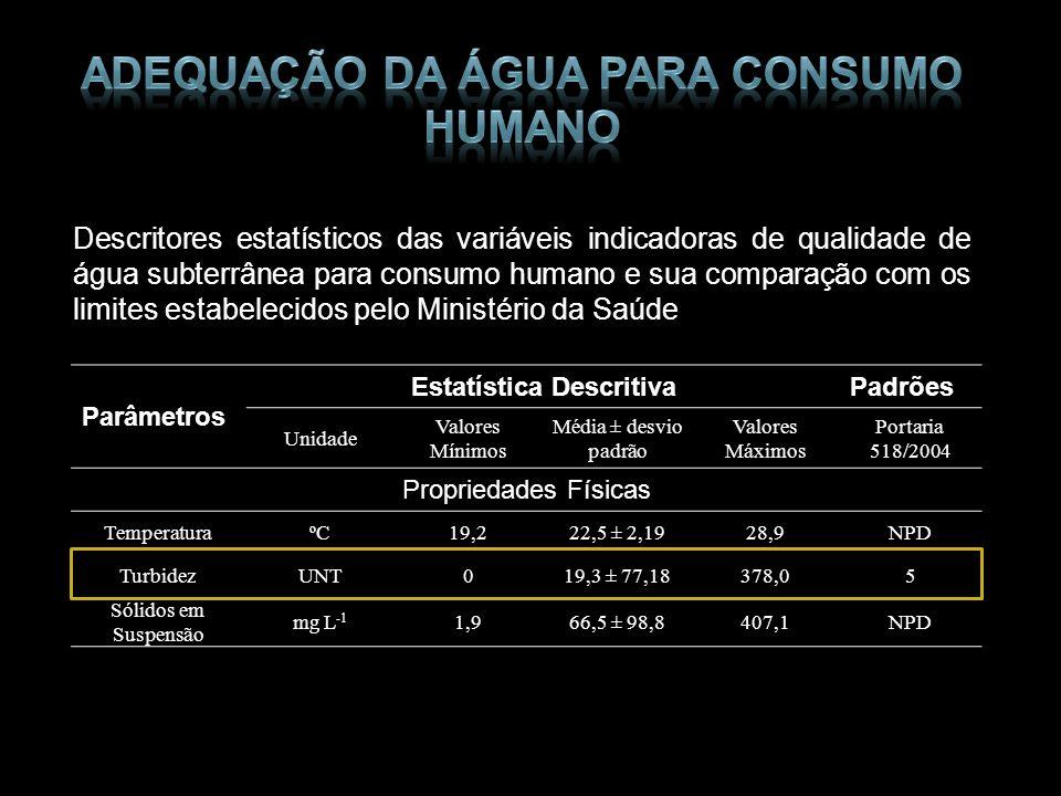 Parâmetros Estatística DescritivaPadrões Unidade Valores Mínimos Média ± desvio padrão Valores Máximos Portaria 518/2004 Propriedades Físicas Temperat