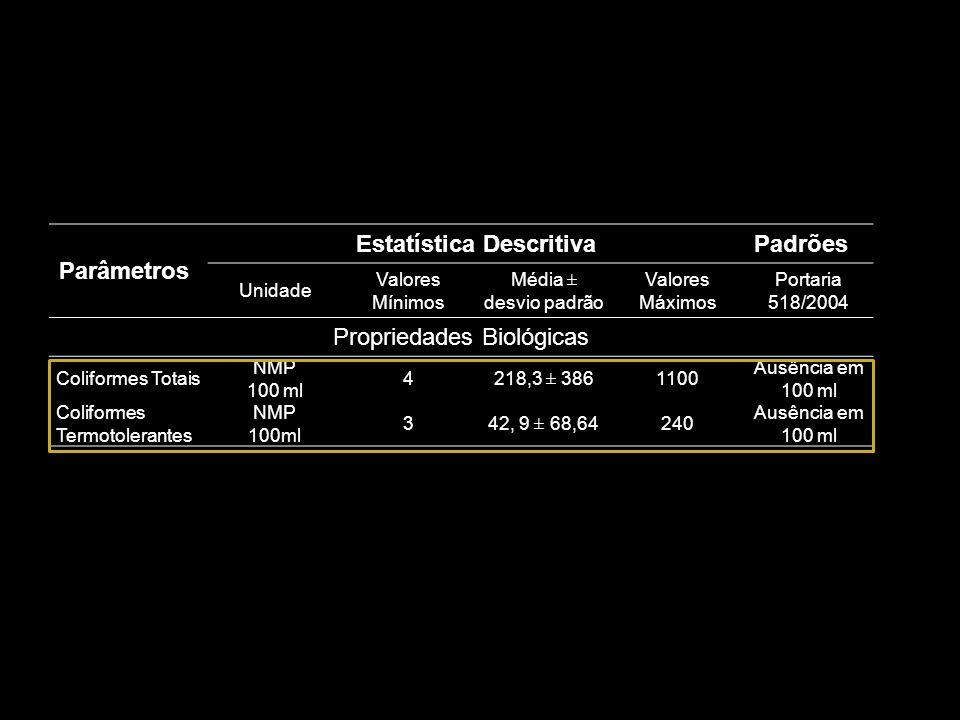 Parâmetros Estatística DescritivaPadrões Unidade Valores Mínimos Média ± desvio padrão Valores Máximos Portaria 518/2004 Propriedades Biológicas Colif