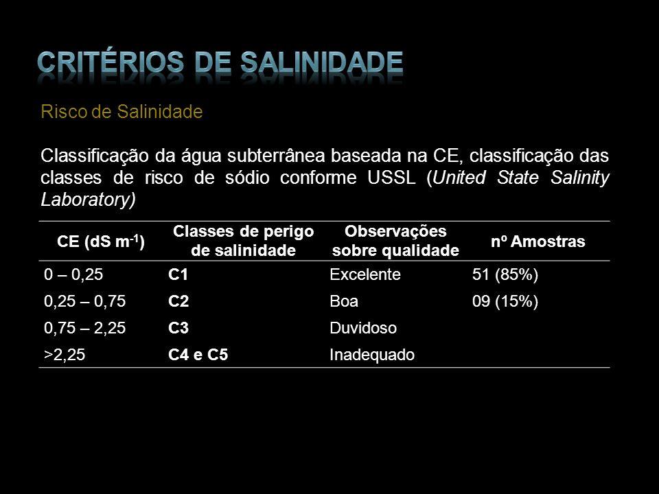 CE (dS m -1 ) Classes de perigo de salinidade Observações sobre qualidade nº Amostras 0 – 0,25C1Excelente51 (85%) 0,25 – 0,75C2Boa09 (15%) 0,75 – 2,25
