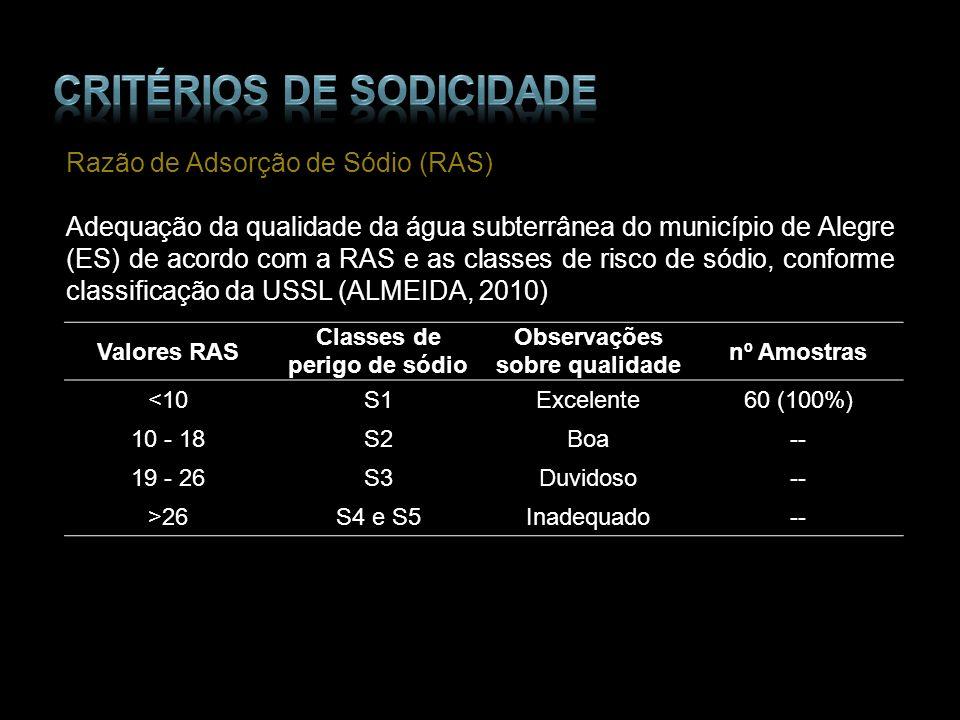 Razão de Adsorção de Sódio (RAS) Adequação da qualidade da água subterrânea do município de Alegre (ES) de acordo com a RAS e as classes de risco de s
