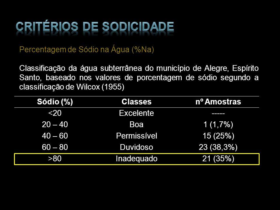 Percentagem de Sódio na Água (%Na) Classificação da água subterrânea do município de Alegre, Espírito Santo, baseado nos valores de porcentagem de sód