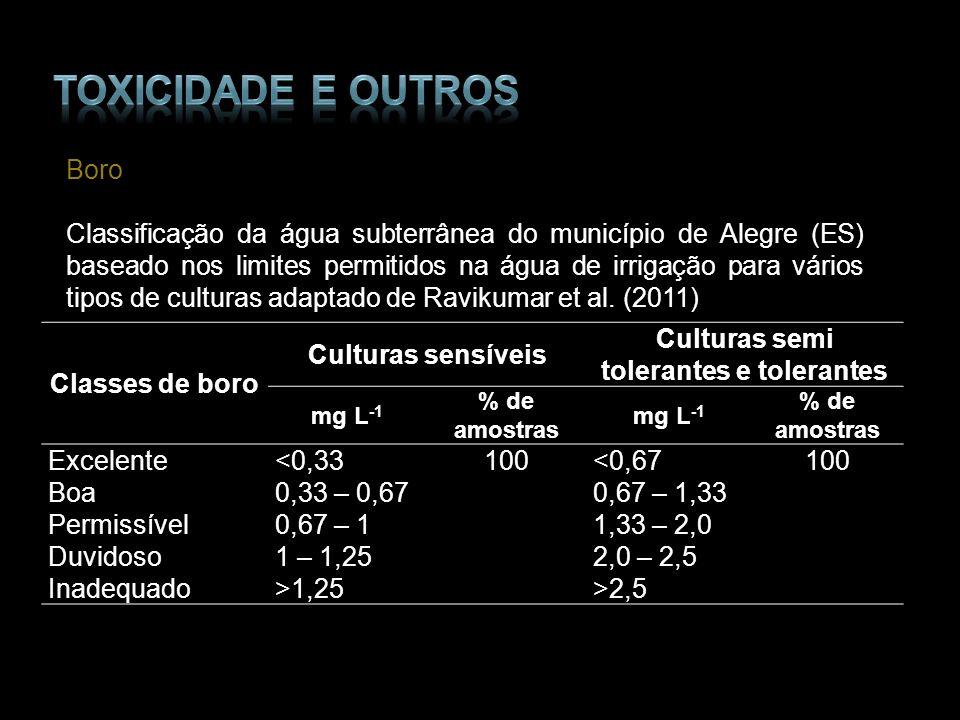 Boro Classificação da água subterrânea do município de Alegre (ES) baseado nos limites permitidos na água de irrigação para vários tipos de culturas a