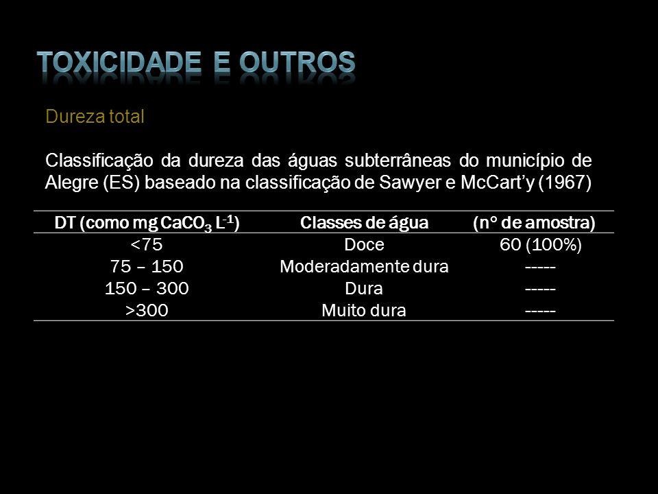 Dureza total Classificação da dureza das águas subterrâneas do município de Alegre (ES) baseado na classificação de Sawyer e McCarty (1967) DT (como m
