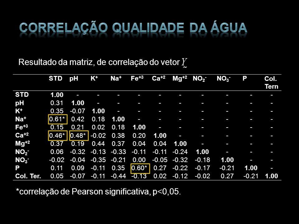 Resultado da matriz, de correlação do vetor *correlação de Pearson significativa, p<0,05. STDpHK+K+ Na + Fe +3 Ca +2 Mg +2 NO 2 - NO 3 - PCol. Tern ST