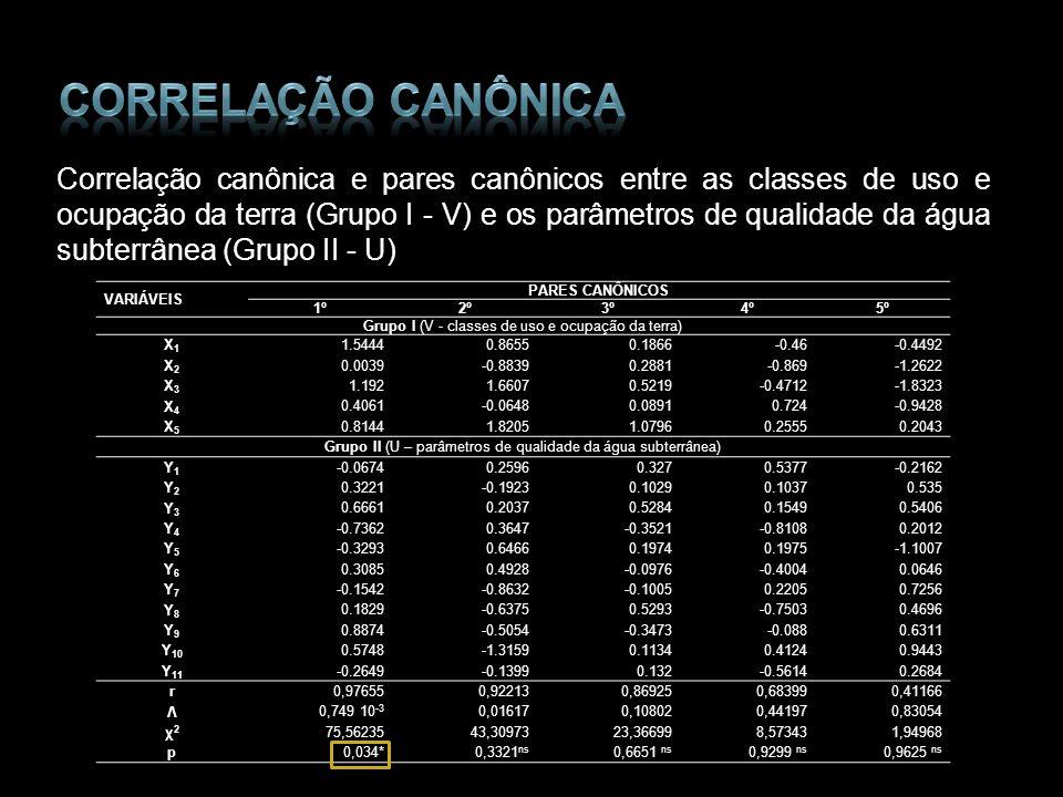 Correlação canônica e pares canônicos entre as classes de uso e ocupação da terra (Grupo I - V) e os parâmetros de qualidade da água subterrânea (Grup