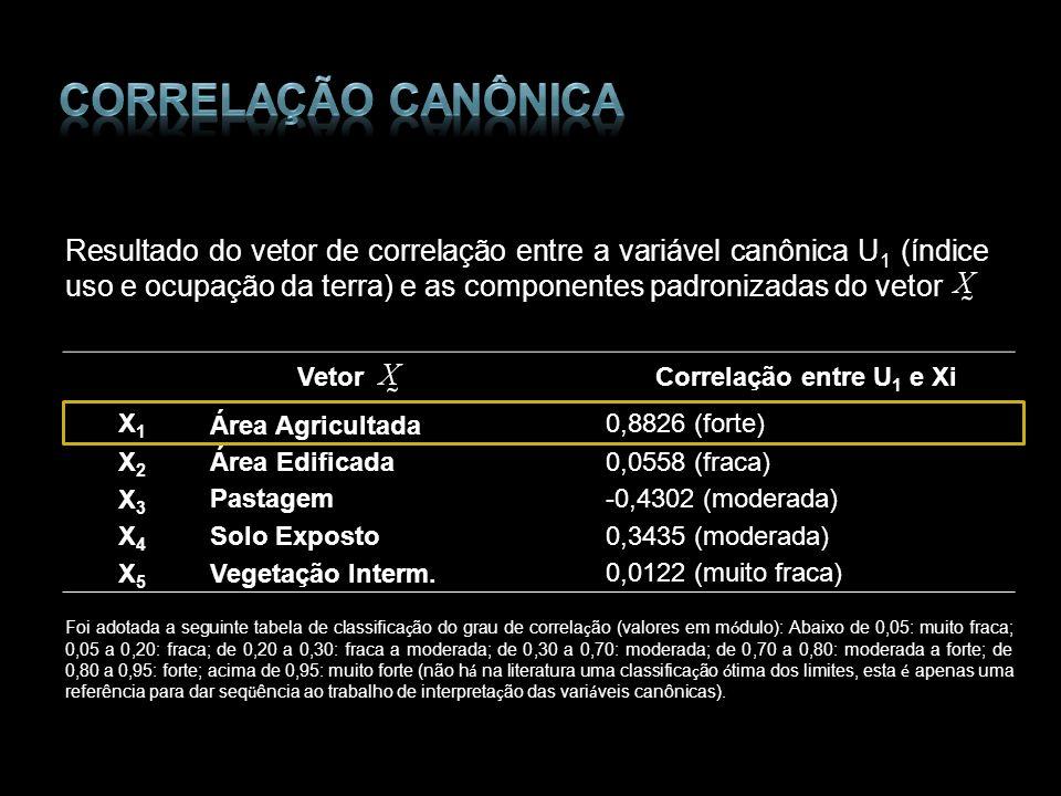 Resultado do vetor de correlação entre a variável canônica U 1 (índice uso e ocupação da terra) e as componentes padronizadas do vetor Vetor Correlaçã