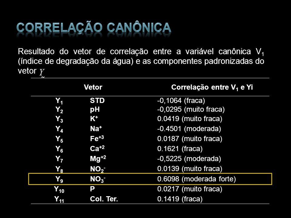 Resultado do vetor de correlação entre a variável canônica V 1 (índice de degradação da água) e as componentes padronizadas do vetor Vetor Correlação