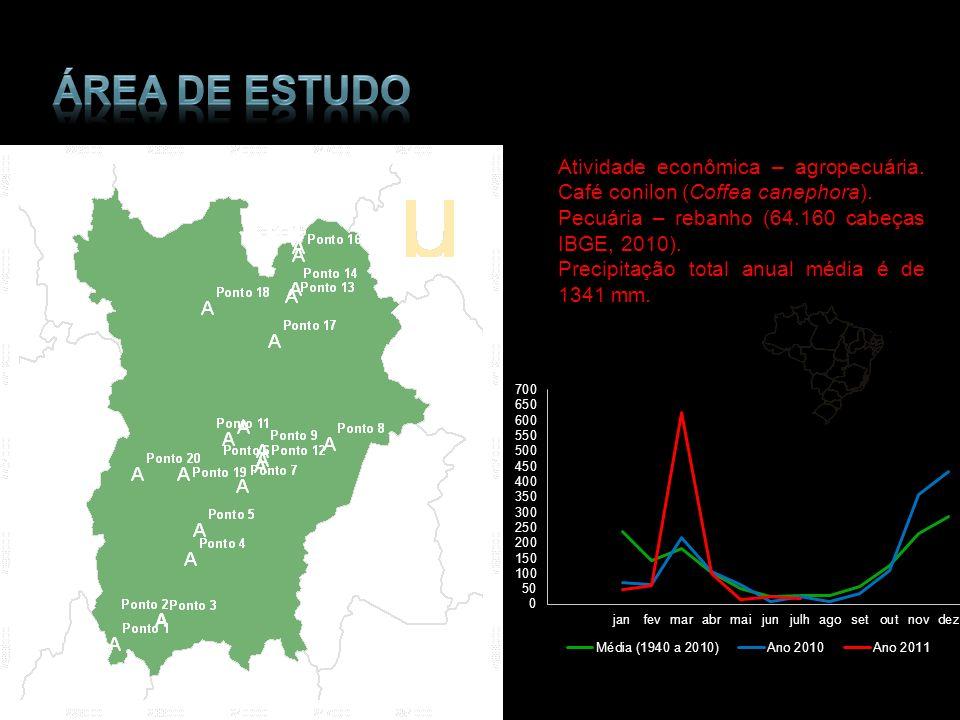 Atividade econômica – agropecuária. Café conilon (Coffea canephora). Pecuária – rebanho (64.160 cabeças IBGE, 2010). Precipitação total anual média é