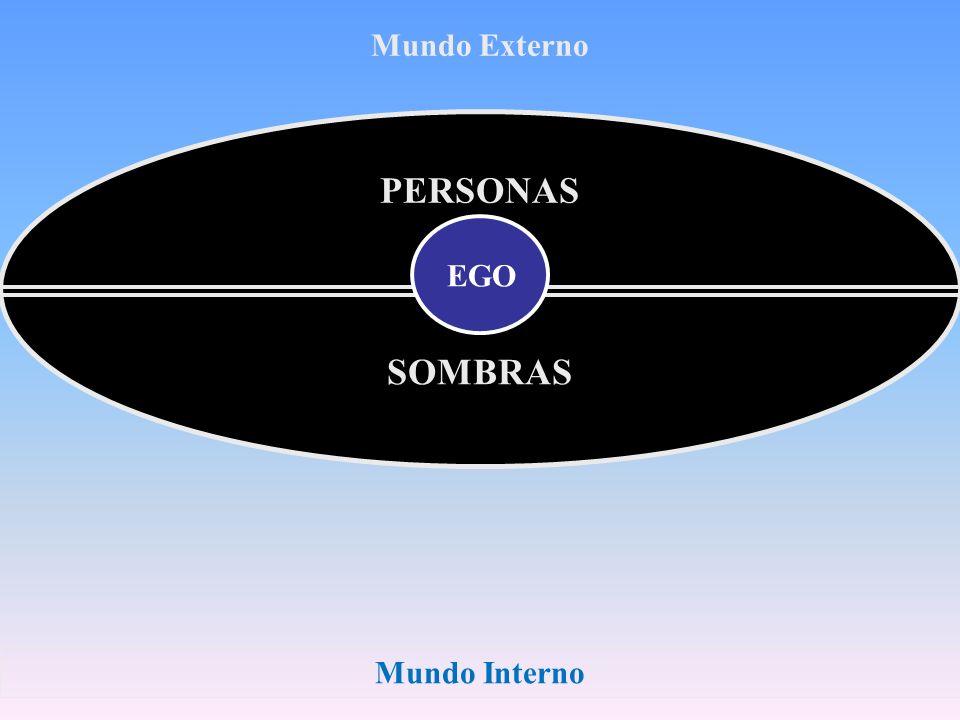 Mundo Interno Mundo Externo PERSONAS EGO SOMBRAS