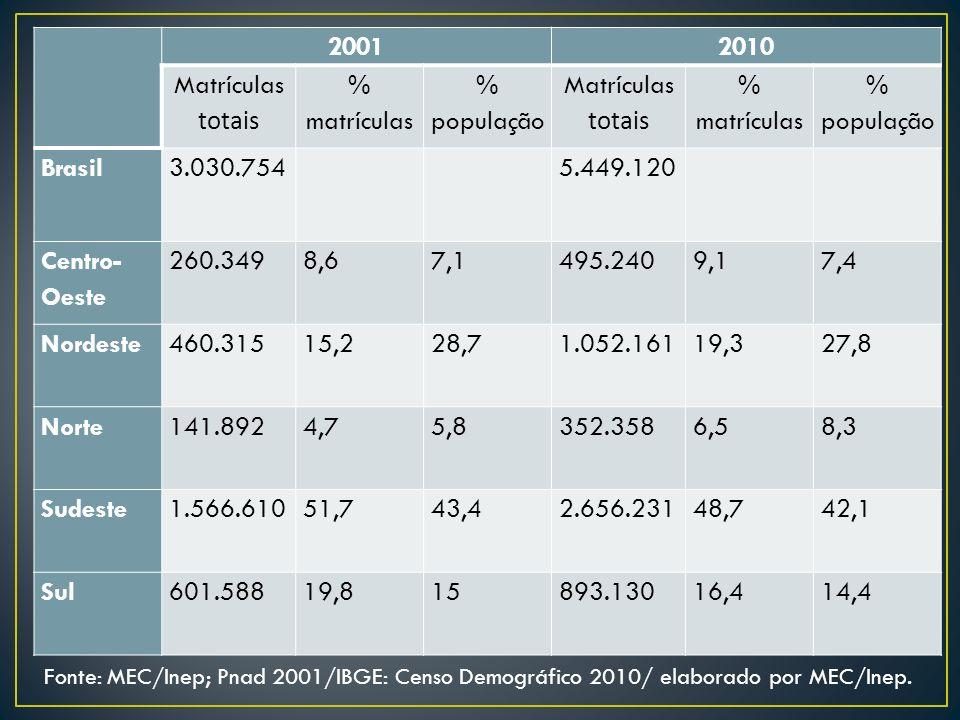 20012010 Matrículas totais % matrículas % população Matrículas totais % matrículas % população Brasil3.030.7545.449.120 Centro- Oeste 260.3498,67,1495.2409,17,4 Nordeste460.31515,228,71.052.16119,327,8 Norte141.8924,75,8352.3586,58,3 Sudeste1.566.61051,743,42.656.23148,742,1 Sul601.58819,815893.13016,414,4 Fonte: MEC/Inep; Pnad 2001/IBGE: Censo Demográfico 2010/ elaborado por MEC/Inep.