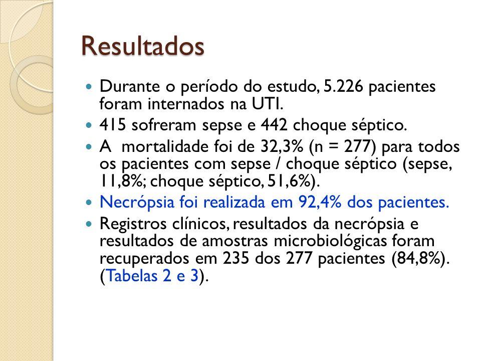 Resultados Durante o período do estudo, 5.226 pacientes foram internados na UTI. 415 sofreram sepse e 442 choque séptico. A mortalidade foi de 32,3% (