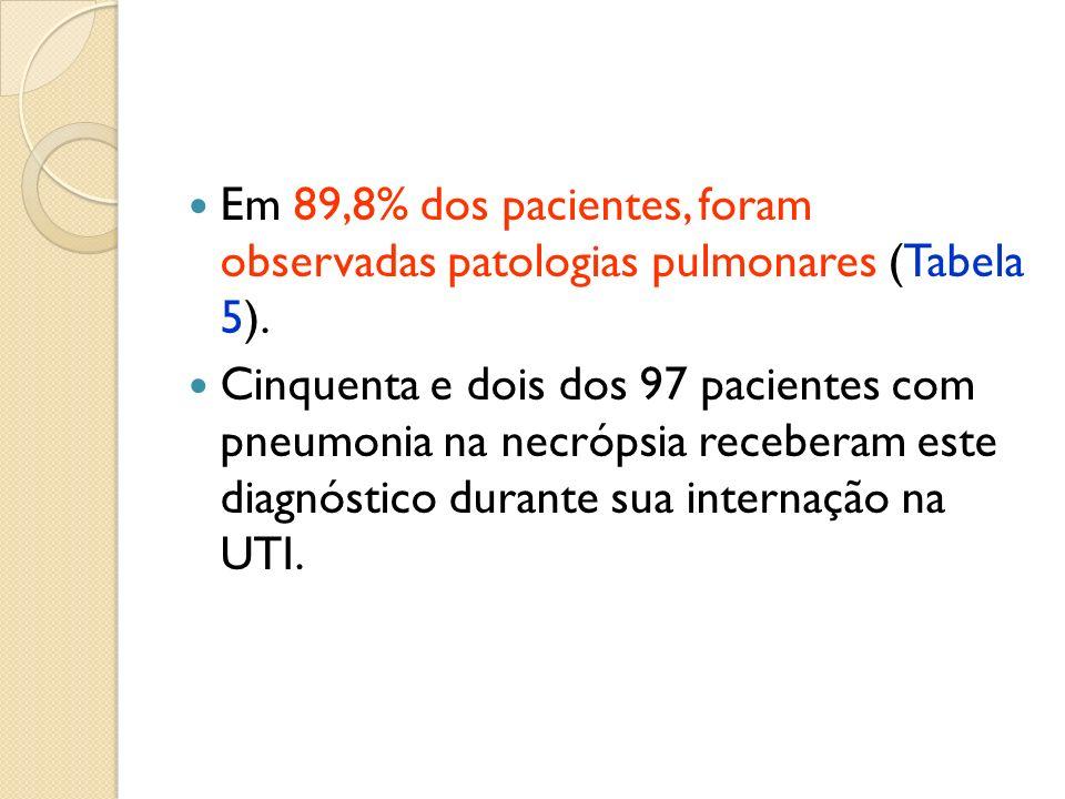 Em 89,8% dos pacientes, foram observadas patologias pulmonares (Tabela 5). Cinquenta e dois dos 97 pacientes com pneumonia na necrópsia receberam este