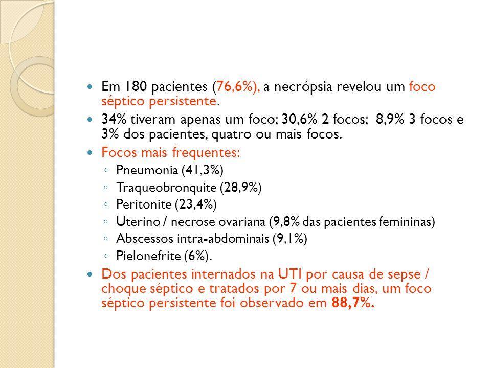 Em 180 pacientes (76,6%), a necrópsia revelou um foco séptico persistente. 34% tiveram apenas um foco; 30,6% 2 focos; 8,9% 3 focos e 3% dos pacientes,