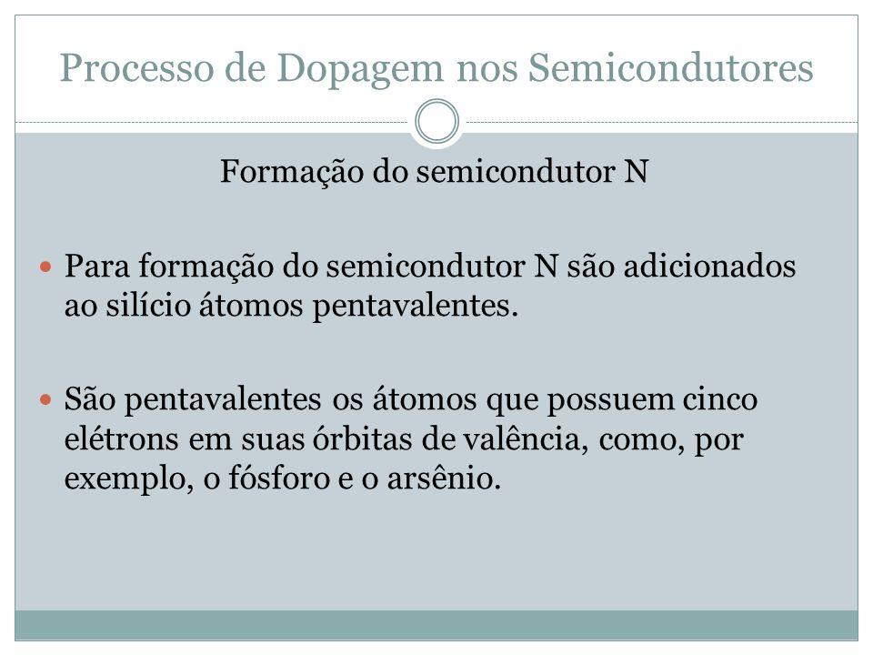 Processo de Dopagem nos Semicondutores Formação do semicondutor N Para formação do semicondutor N são adicionados ao silício átomos pentavalentes. São