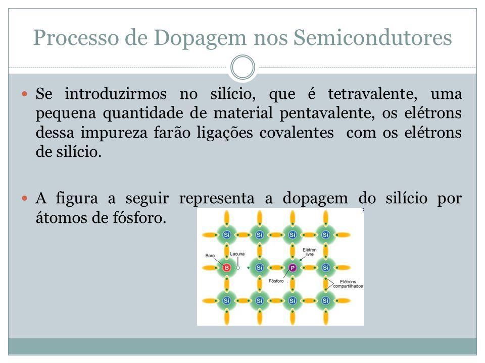Processo de Dopagem nos Semicondutores Se introduzirmos no silício, que é tetravalente, uma pequena quantidade de material pentavalente, os elétrons d