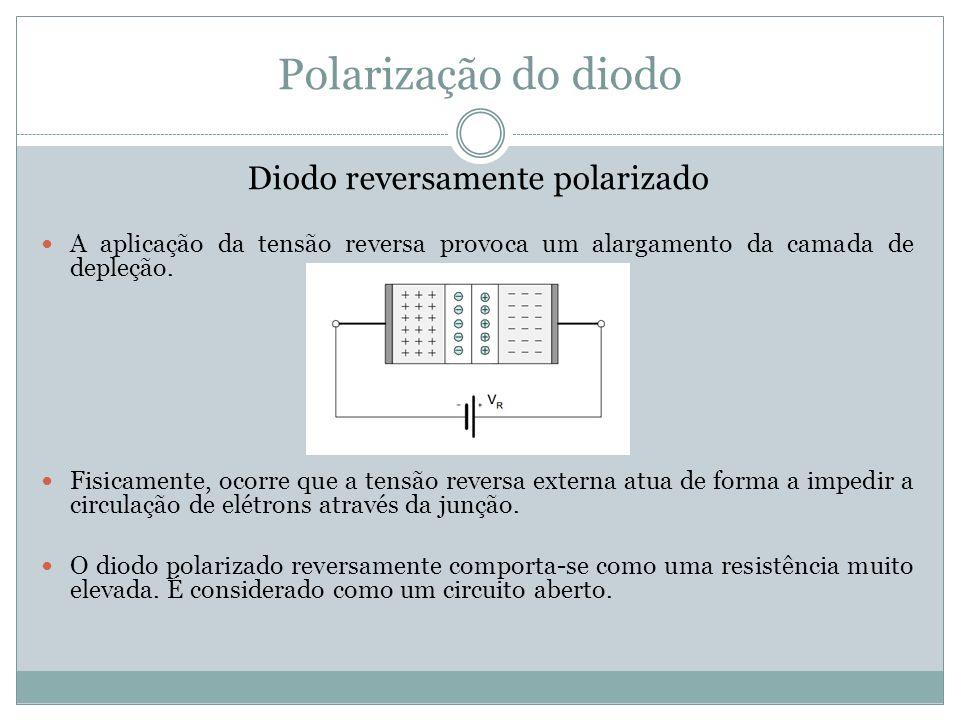 Polarização do diodo Diodo reversamente polarizado A aplicação da tensão reversa provoca um alargamento da camada de depleção. Fisicamente, ocorre que