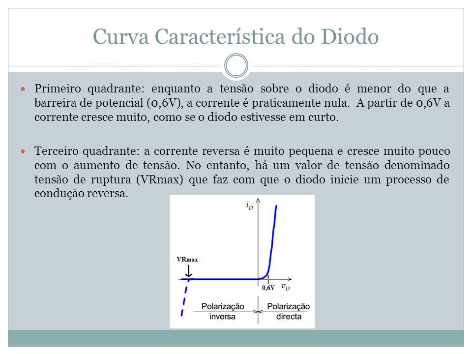 Curva Característica do Diodo Primeiro quadrante: enquanto a tensão sobre o diodo é menor do que a barreira de potencial (0,6V), a corrente é praticam