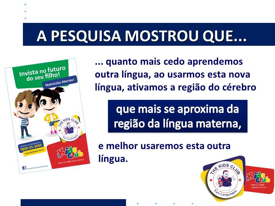 A PESQUISA MOSTROU QUE...... quanto mais cedo aprendemos outra língua, ao usarmos esta nova língua, ativamos a região do cérebro e melhor usaremos est