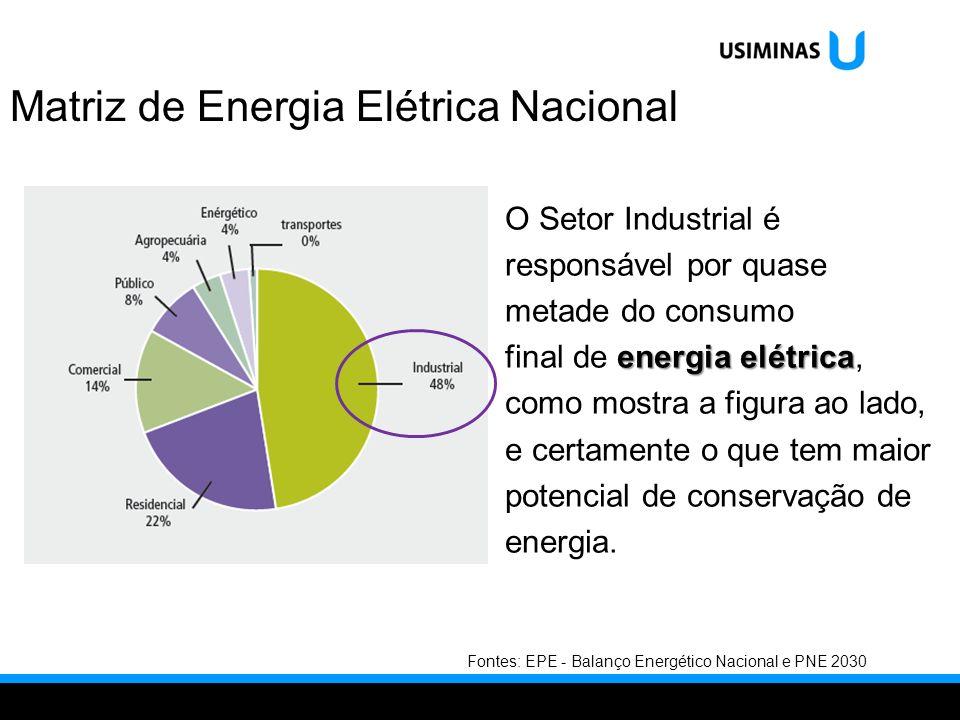 Matriz de Energia Elétrica Nacional O Setor Industrial é responsável por quase metade do consumo energia elétrica final de energia elétrica, como most