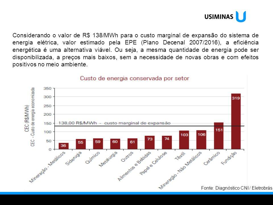 Considerando o valor de R$ 138/MWh para o custo marginal de expansão do sistema de energia elétrica, valor estimado pela EPE (Plano Decenal 2007/2016)
