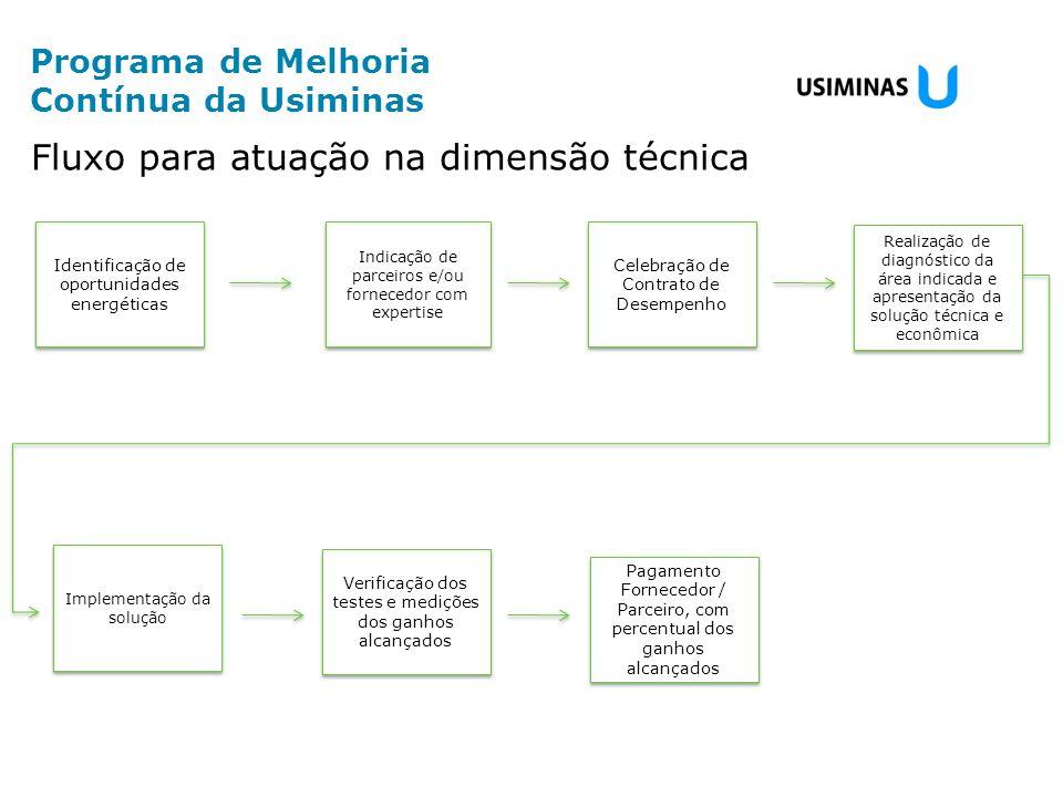 Indicação de parceiros e/ou fornecedor com expertise Identificação de oportunidades energéticas Realização de diagnóstico da área indicada e apresenta