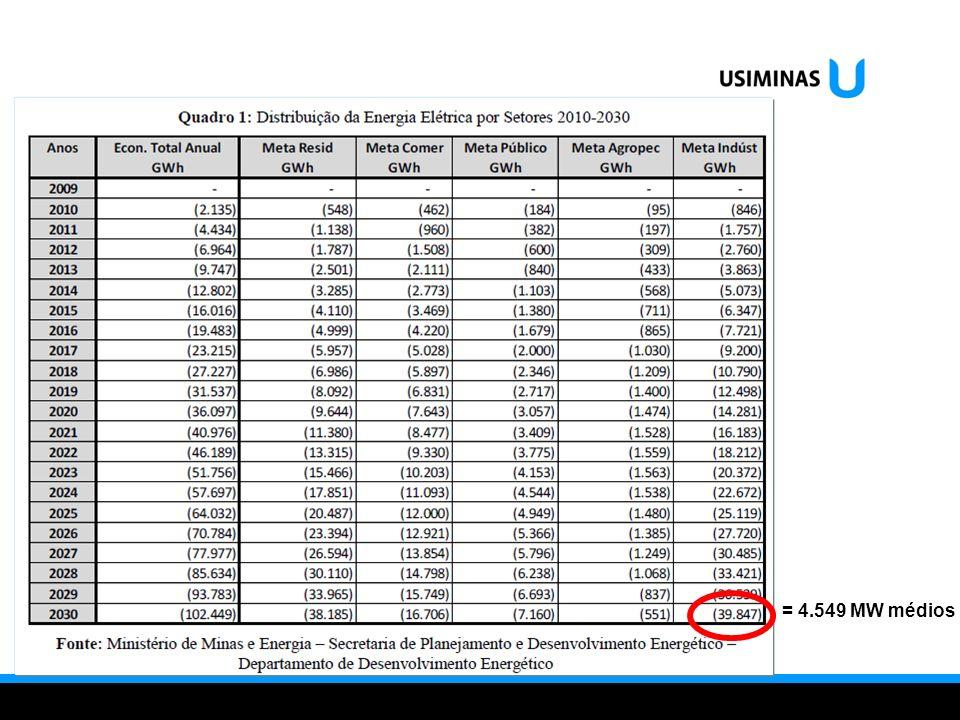 = 4.549 MW médios
